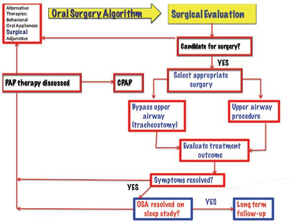 Figure 5: Surgical algorithm. (Adult obstructive sleep apnea task force for the American Academy of Sleep Medicine. Clinical guideline for the evaluation, management and long-term care of obstructive sleep apnea in adults. J Clin Sleep Med. 2009;5(3):263-276.)